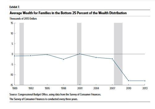 RT @BrankoMilan: Net wealth of poor families went from around 0 to minus $15k (US CBO)  https://t.co/xGhuTTn6Yz https://t.co/dmOPME74u6