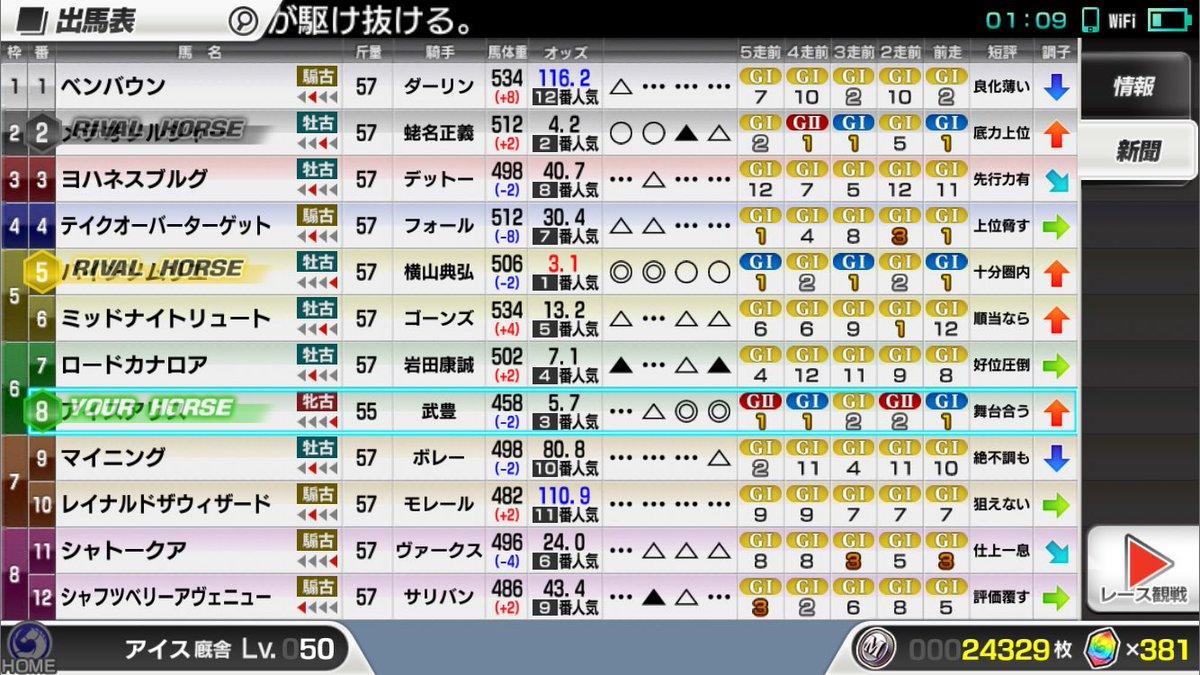 アリスちゃん三度目の正直でWBC SPRINT初制覇。(それまでは5→2着)そして香港スプリントでアリスちゃんにサイド1
