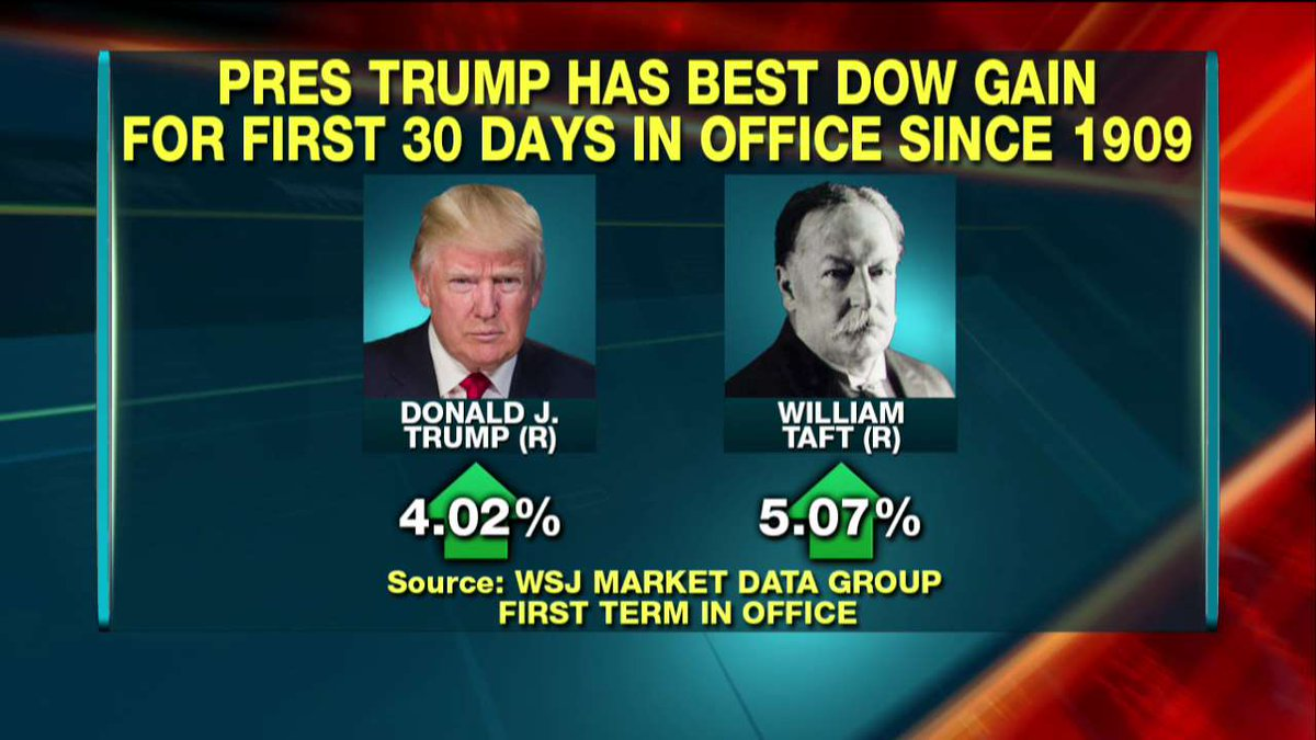 .@realDonaldTrump Has Had Biggest Dow Gain in a President's 1st 30 Days Since 1909 @TeamCavuto https://t.co/xJsffRciuF