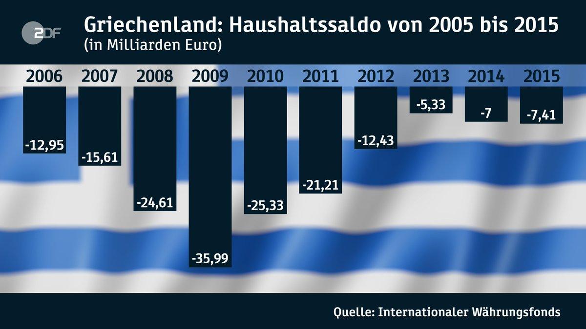 Die Euro-Finanzminister verhandeln erneut über #Griechenland. Der hoch verschuldete Staat überlebt nur dank internationaler Finanzhilfen.