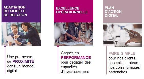 RT @GroupeBPCE: #TransfoGroupeBPCE | Trois programmes structurants lancés début 2017 https://t.co/yb5DaeulI3