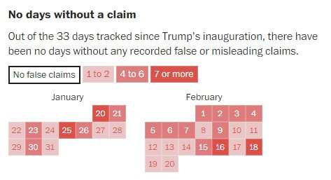 President Trump has been in office for 33 days. He's made 132 false or misleading claims -- at least one every day https://t.co/zHaZ52cVvK