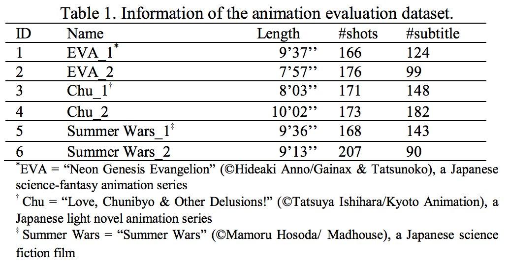 さらに、アニメ動画と字幕情報から自動的に漫画を生成するとかもやっているらしく、論文にEvangelionとか中二病でも恋