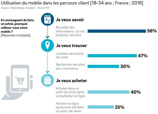 L'usage du mobile par les 18-30 ans dans le parcours client https://t.co/vVoyvkYRUF