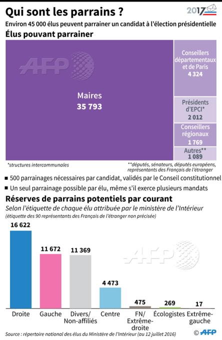Qui sont les parrains des candidats à l'élection présidentielle? #AFP par @AFPgraphics