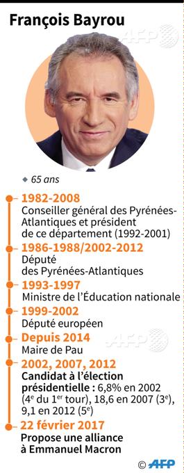 Les grandes dates de François Bayrou #AFP par @AFPgraphics