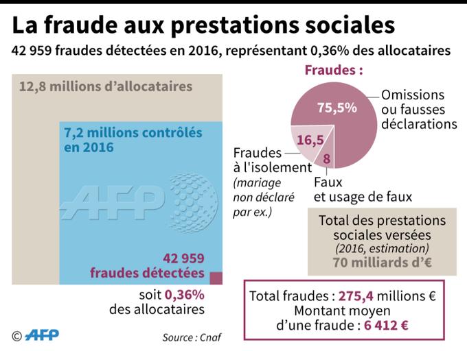 La fraude aux prestations sociales en quelques chiffres #AFP par @AFPgraphics