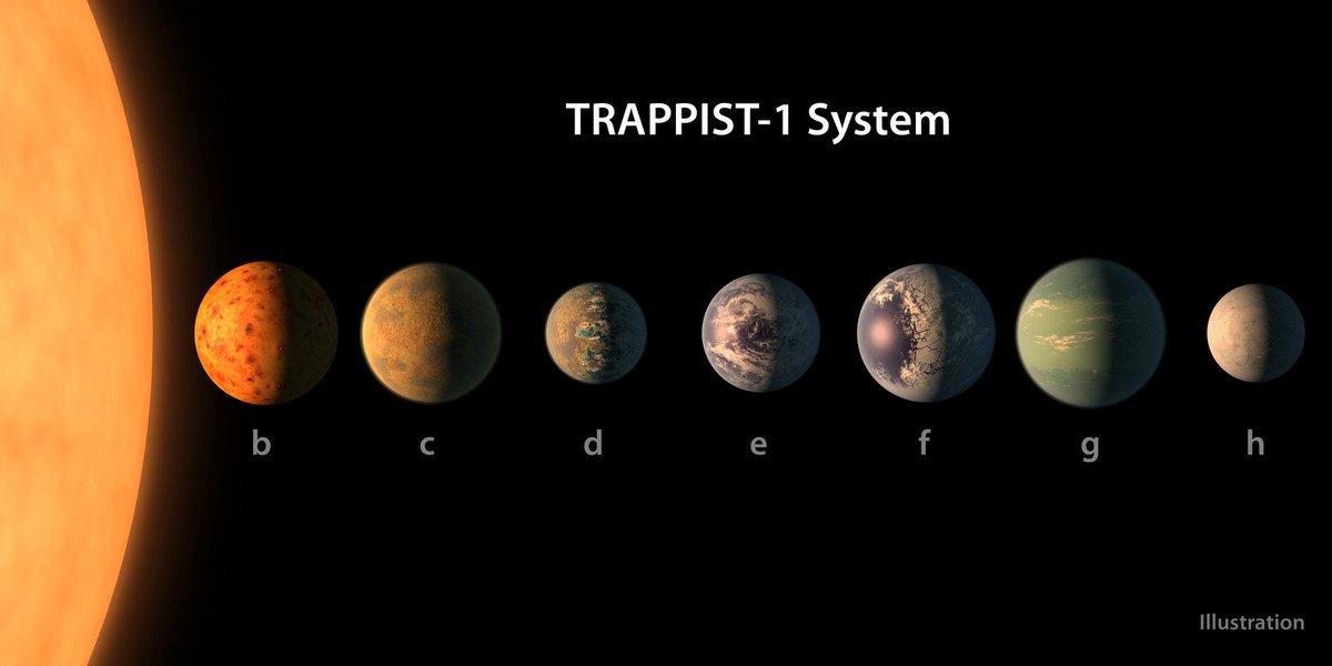 Cientistas descobrem novos planetas em sistema a 40 anos-luz do Sol https://t.co/aaXRUTh2fx #G1