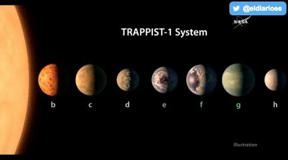 La NASA anuncia el descubrimiento de siete planetas muy parecidos a la Tierra que podrían tener agua. En directo ➡️https://t.co/M94C4iZaw5