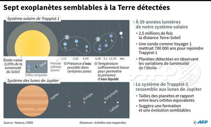 Sept exoplanètes semblables à la Terre détectées #AFP par @AFPgraphics