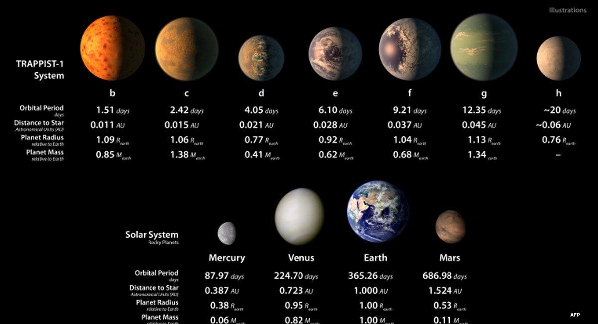 НАСА: На планетах может быть вода в жидком виде и, возможно, жизнь https://t.co/8f7MWgn4oK