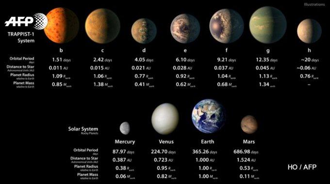 7 exoplanètes de la taille de la Terre, dont 3 pourraient abriter de l'eau, ont été découvertes  https://t.co/i6pSDQNH3H #AFP