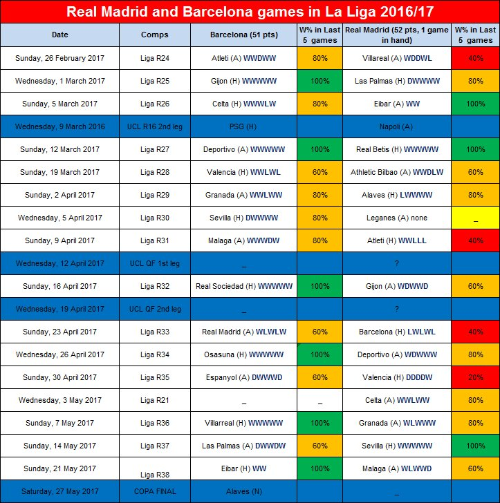 RT @BarcaStat: Remaining La Liga games for Barcelona and Real Madrid this season #LaLiga #fcblive 🔴🔵 https://t.co/rPIfr10kRf