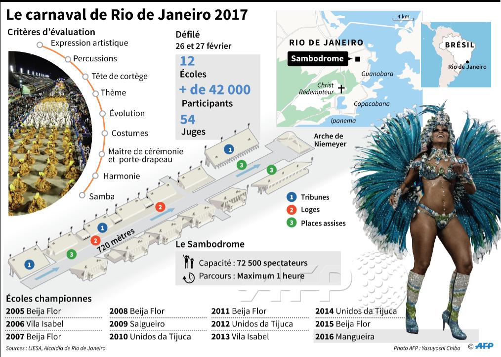 Le carnaval de Rio de Janeiro 2017 #AFP par @AFPgraphics