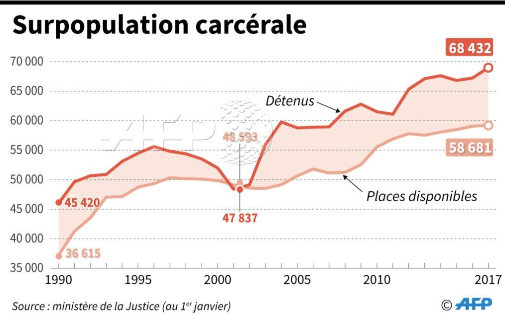 Evolution du nombre de places disponibles dans les prisons françaises et de la surpopulation carcérale depuis 1990 #AFP