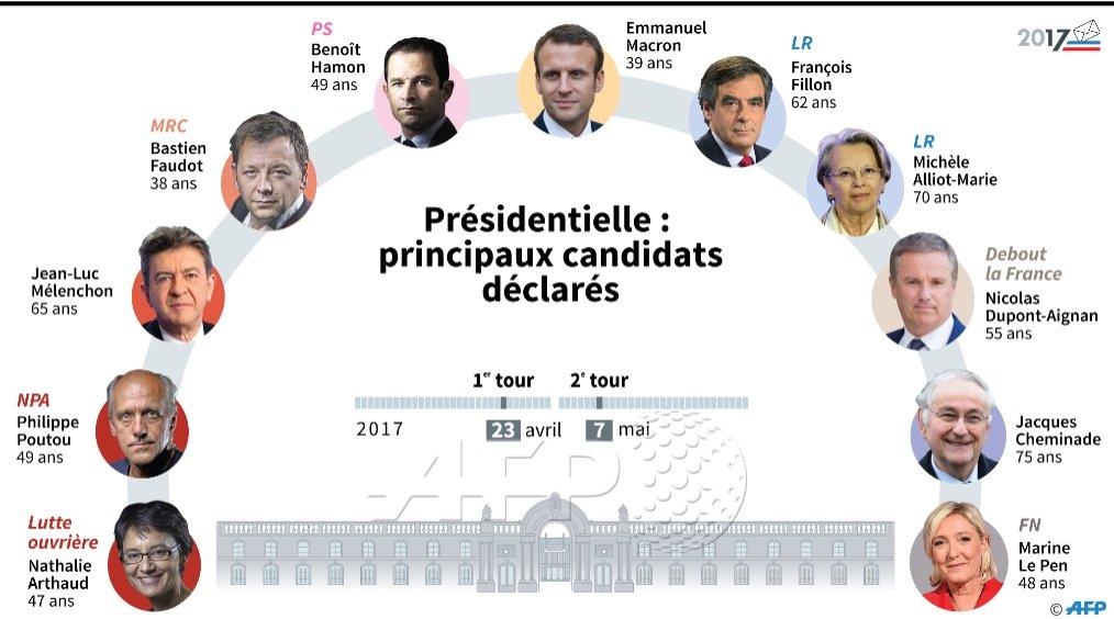 On commence à y voir plus clair: les principaux candidats déclarés à l'élection présidentielle (liste non exhaustive) #AFP