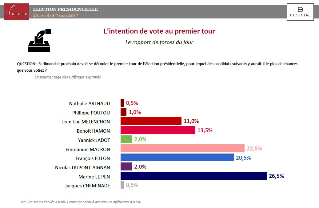 Rolling Ifop-@Fiducial @ParisMatch @sudradio @CNews : E #Macron et F #Fillon en hausse, M #LePen stable, B. #Hamon en baisse