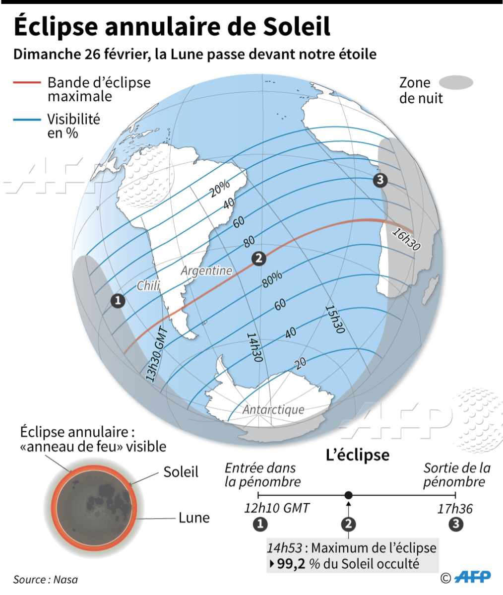 Trajet de l'éclipse annulaire de Soleil du 26 février dans l'hémisphère sud #AFP par @AFPgraphics