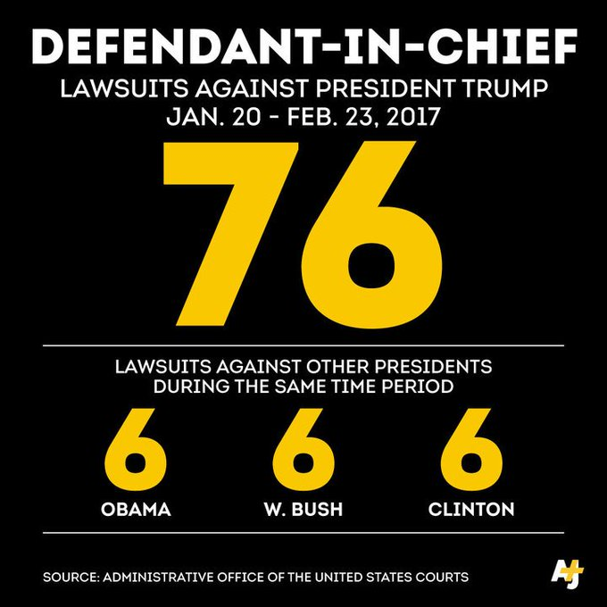 President Trump now faces 4x as many federal lawsuits than all 3 prior presidents did – combined.