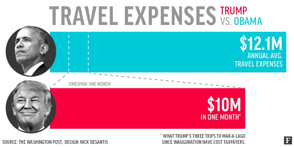 Obama's average annual travel expenses: $12.1M Trump's Florida trip costs since inauguration: $10.0M  https://t.co/2eCEuVBxpz