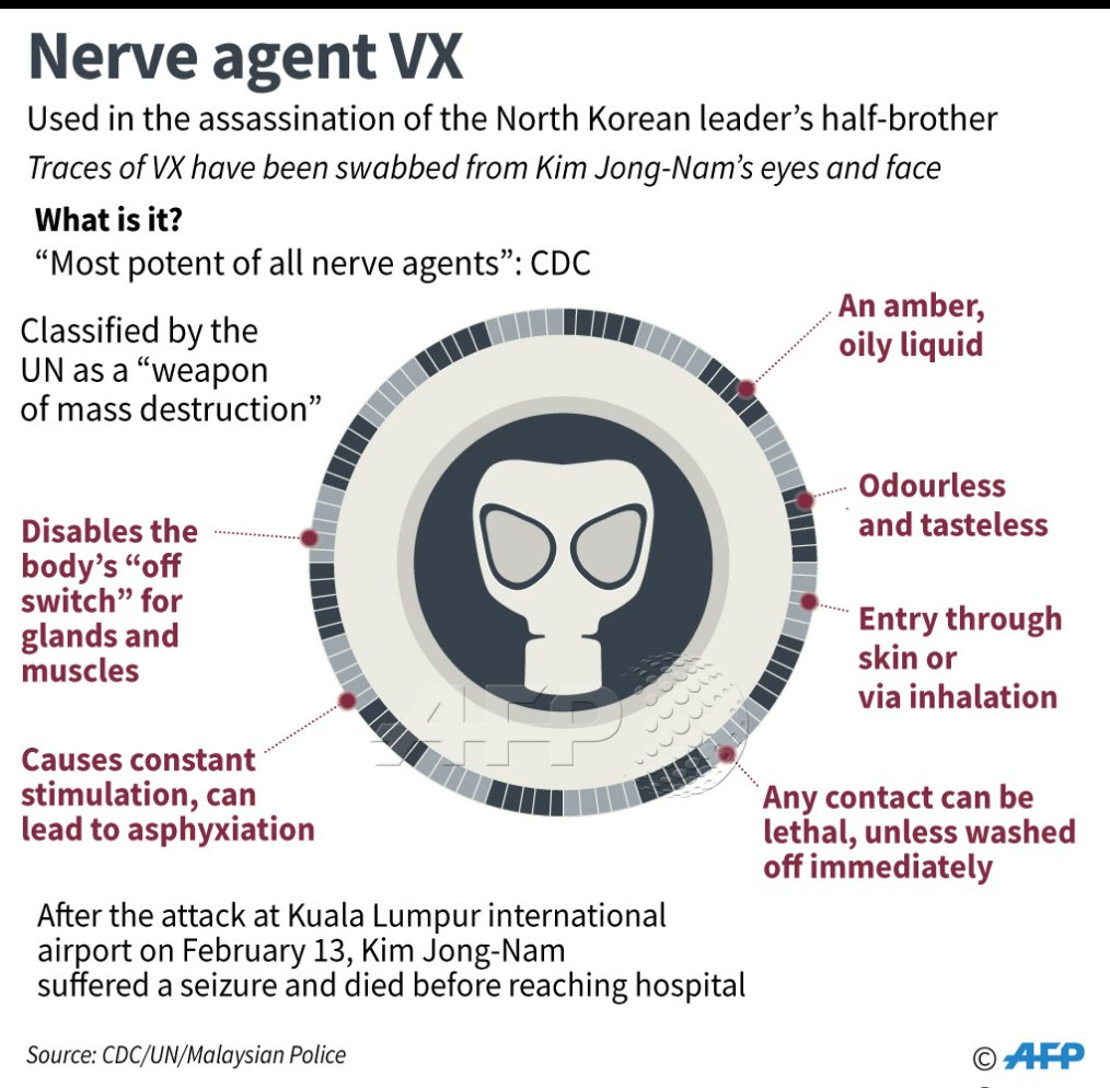 VX nerve agent found on Kim Jong-Nam face: Malaysia police https://t.co/BrUVEi576o