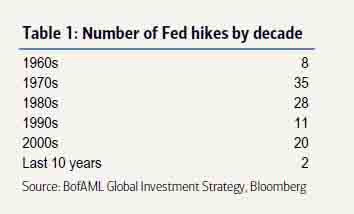 RT @zerohedge: Number of Fed hikes by decade https://t.co/XfjeEiuLeo