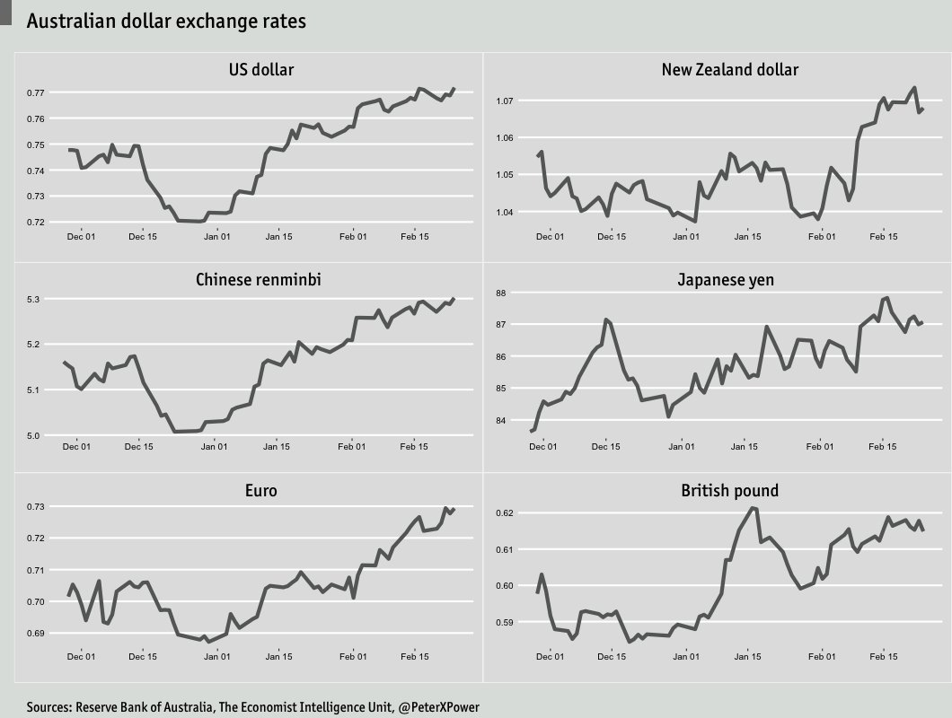 Aud forex rates