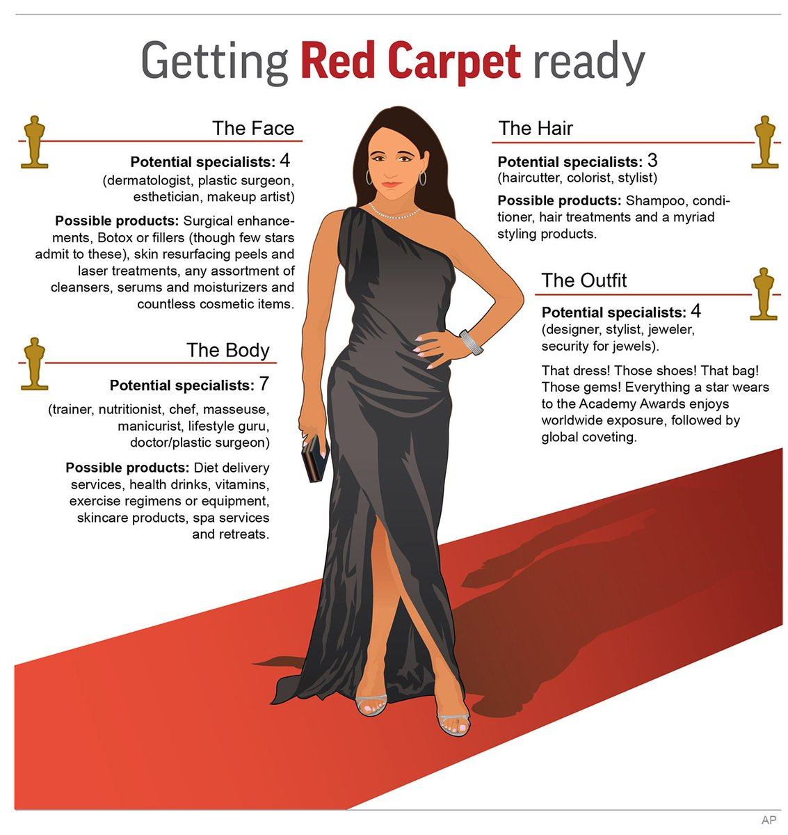 A preview of what it takes for a typical celebrity to become red carpet ready for the #Oscars. https://t.co/MIBfh2nw2t