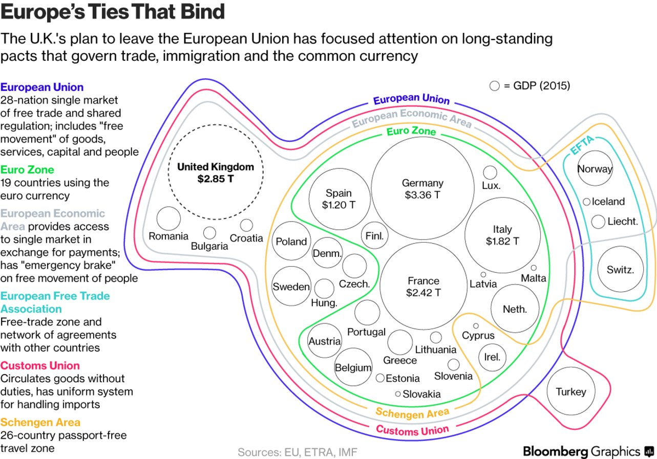 Europe's political & economic ties https://t.co/uTW70zWbeY