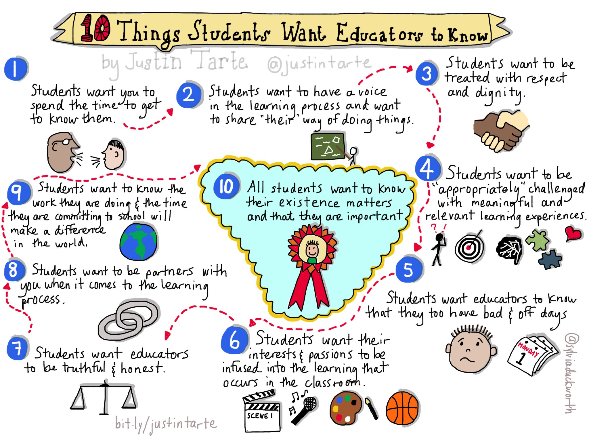 10 things students want their teachers and principals to know #sketchnote via @sylviaduckworth @justintarte #edchat #stuvoice #ntchat https://t.co/Zt18MneULS