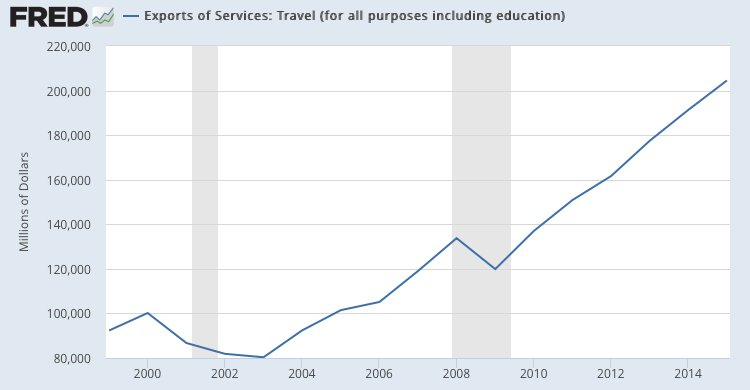 Tourism and education are surprisingly big U.S. exports, almost surely creating more jobs than, say, coal