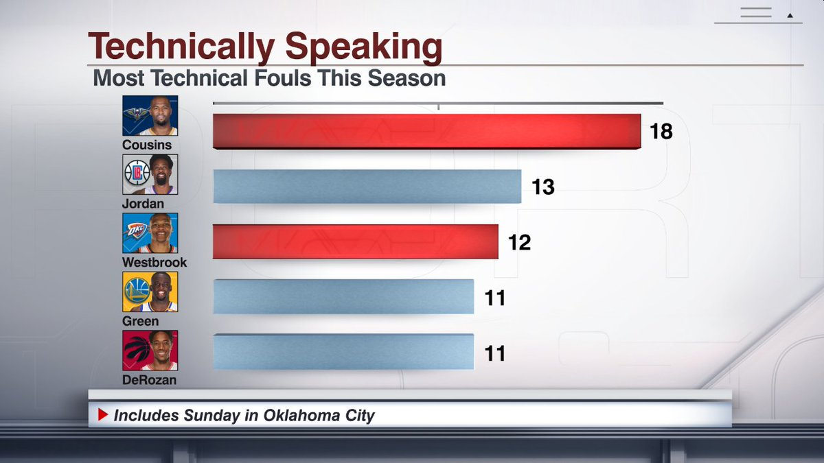 DeMarcus Cousins picked up his 18th technical foul just 32 seconds into the OKC game.