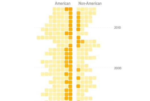 In recent years, the chance of winning #Oscars is about the same for American and non-American nominees. https://t.co/zuswwJcw8k