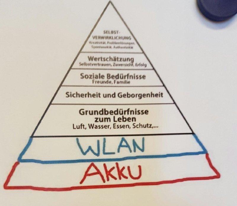 RT @RKoppWichmann: Dringende Ergänzung der Bedürfnispyramide von Maslow bei der Generation Y. https://t.co/3puErMcXN6