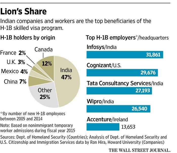 Indian tech workers in U.S. fear Trump H-1B visa crackdown