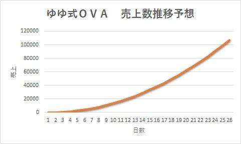 独自にゆゆ式OVAの売上推移を予測してみましたこのままのペースが続くと仮定すると明日には売上が10000枚を超え、OVA