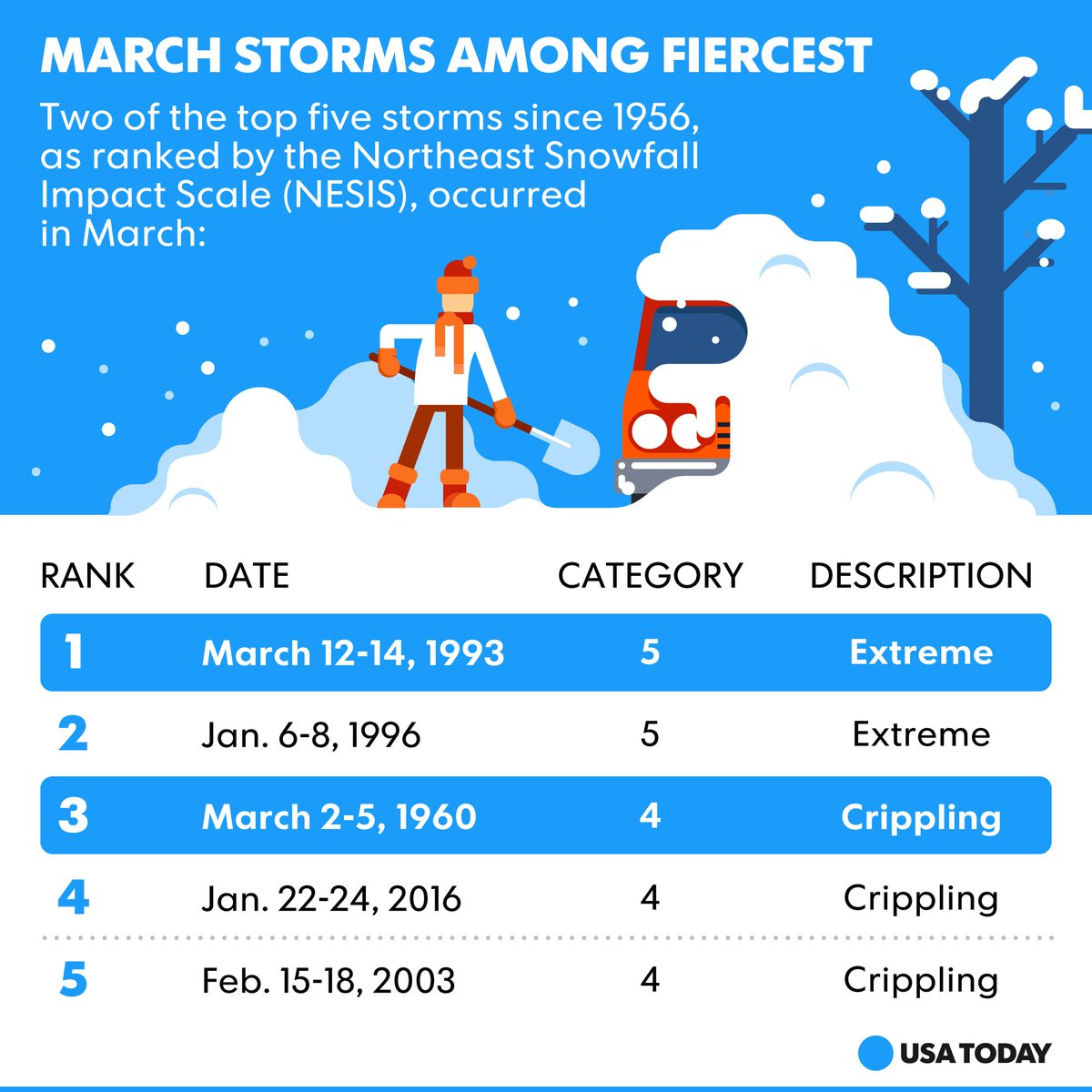 March winter storms are few, but they can be fierce