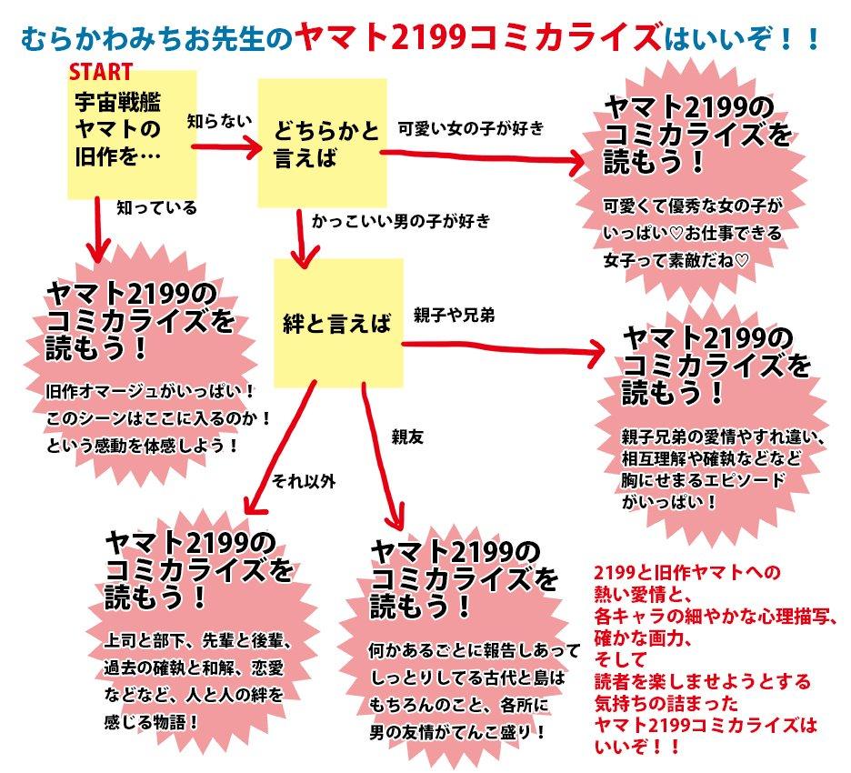 むらかわ先生の2199コミカライズはいいぞの気持ちをおさえきれず…本当にきちんと完走してくれますように!#yamato2