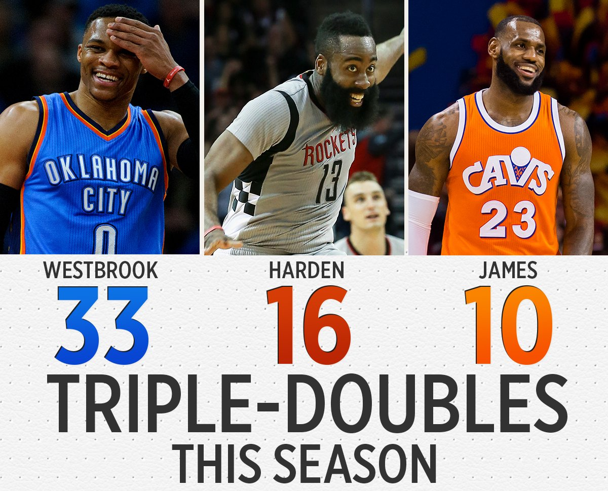 This is the first season in NBA History where 3 players have recorded 10+ triple-doubles. (via @EliasSports) https://t.co/irbyaznPux