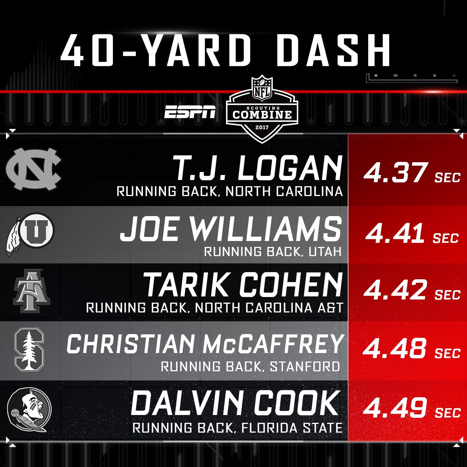Christian McCaffrey and Dalvin Cook with some of the top RB times in the 40-yard dash. (via @ESPNNFL) https://t.co/8IaejlfTxP