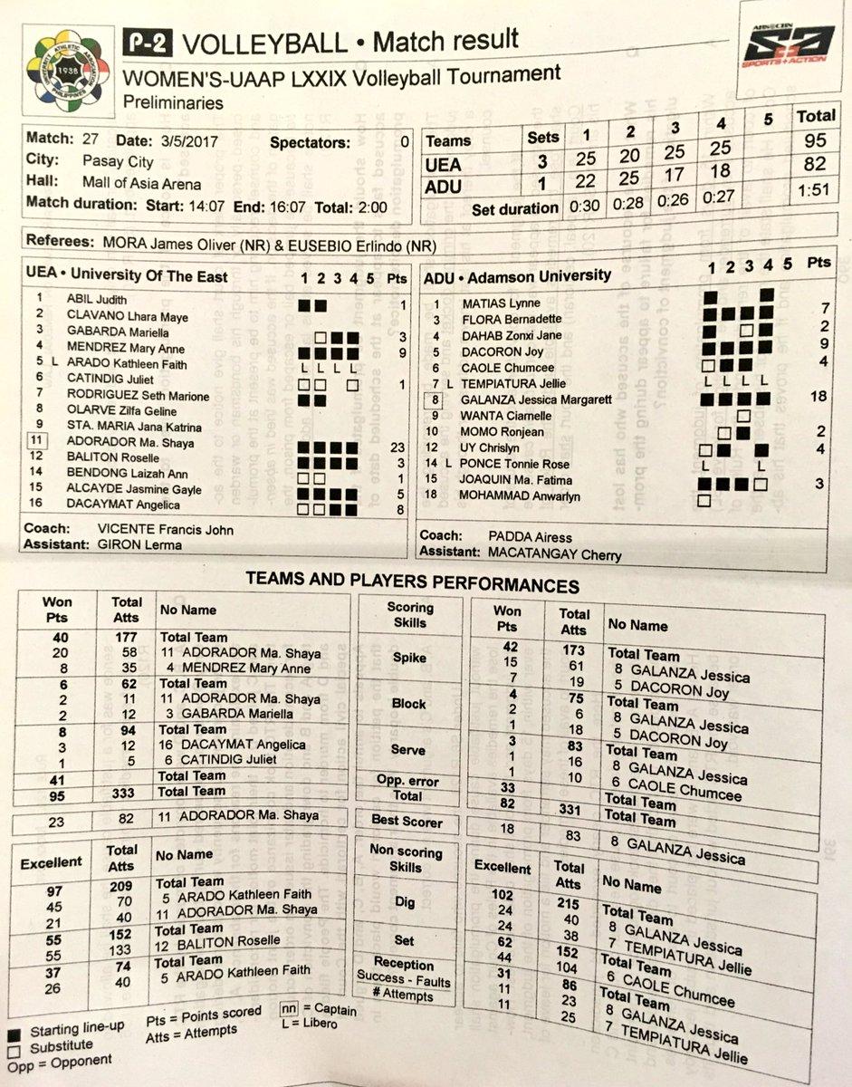 6e815644b uaapseason79 women s volleyball  ue (1-6) def. adamson (0-7 ...