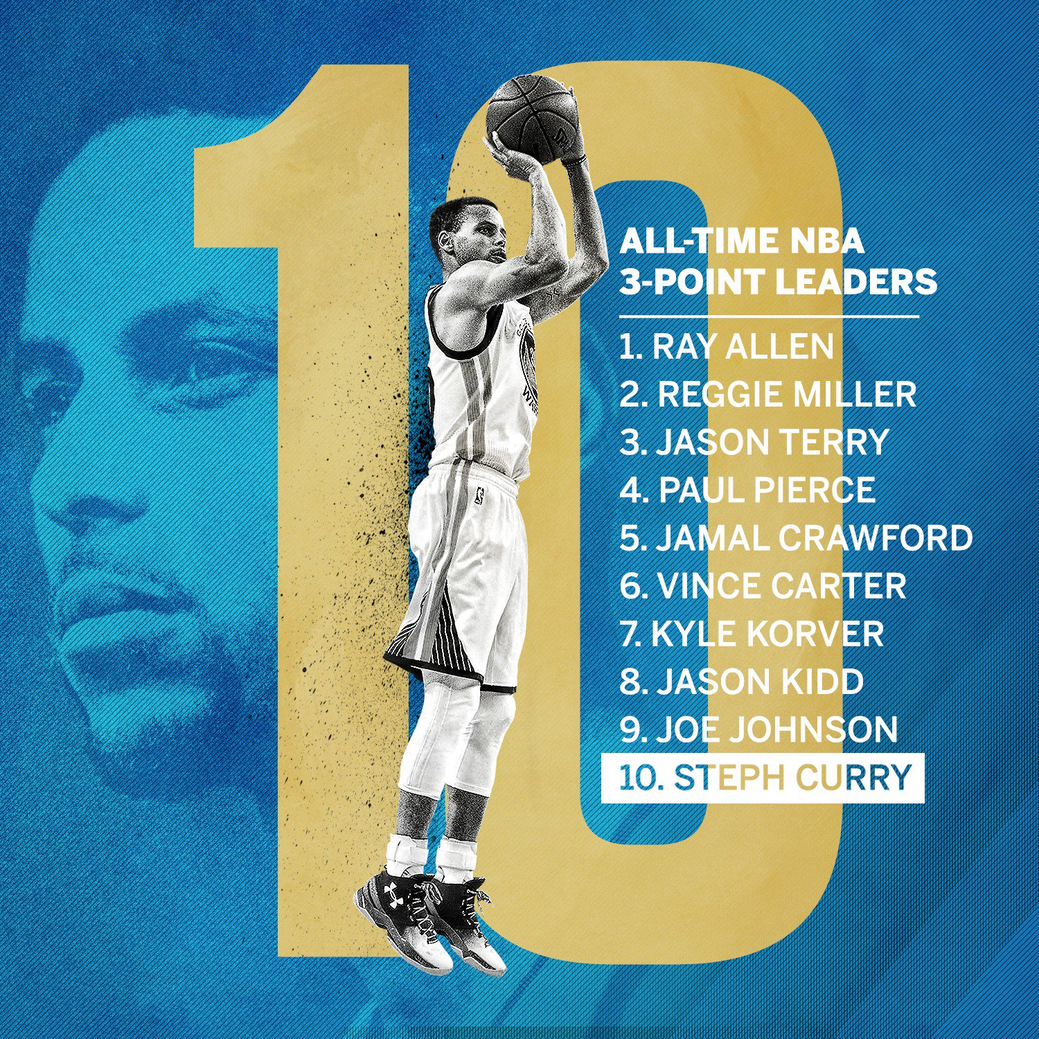 Move over, Chauncey.  Steph has cracked the top ten. https://t.co/bhW0LQDeGu
