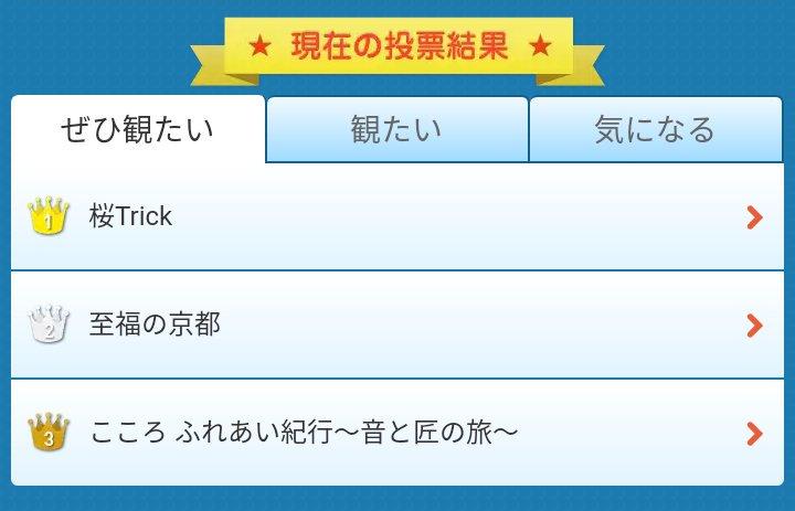 """桜TrickがBS TBSの""""ぜひ見たい""""、""""見たい""""、""""気になる""""の投票ランキングでぶっちぎりの1位を取ってることは定"""