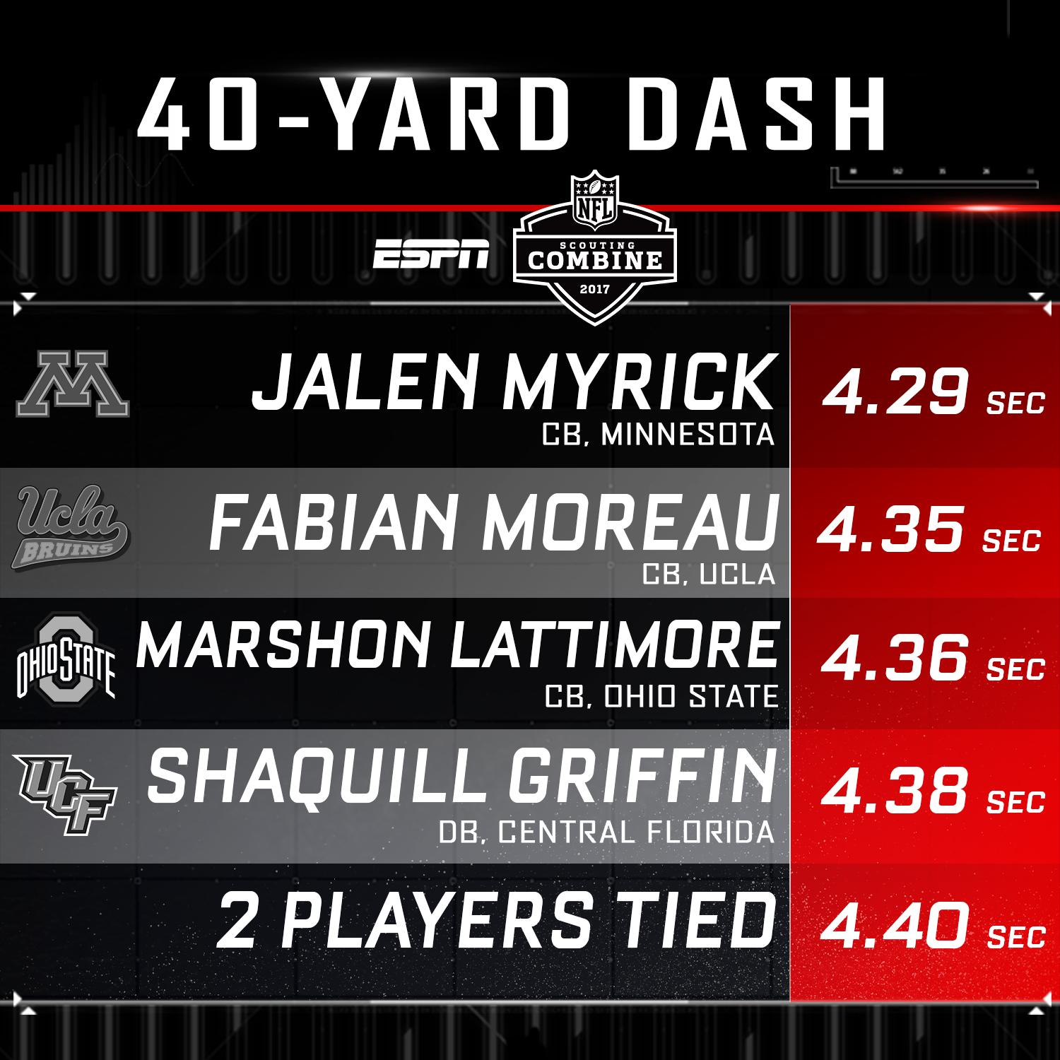 The DB group wasn't messing around in the 40-yard dash Monday. https://t.co/IzzvQFPOdK