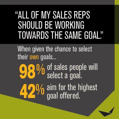 #salestips #salesdevelopment #Sales #salesforce #incentive https://t.co/8wLxG5mHOJ