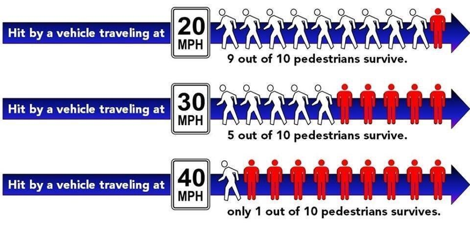 test Twitter Media - RT @CyclingSurgeon: Who survives when hit by a car at 20, 30 & 40 mph? @BrentToderian https://t.co/GVaouGdssO