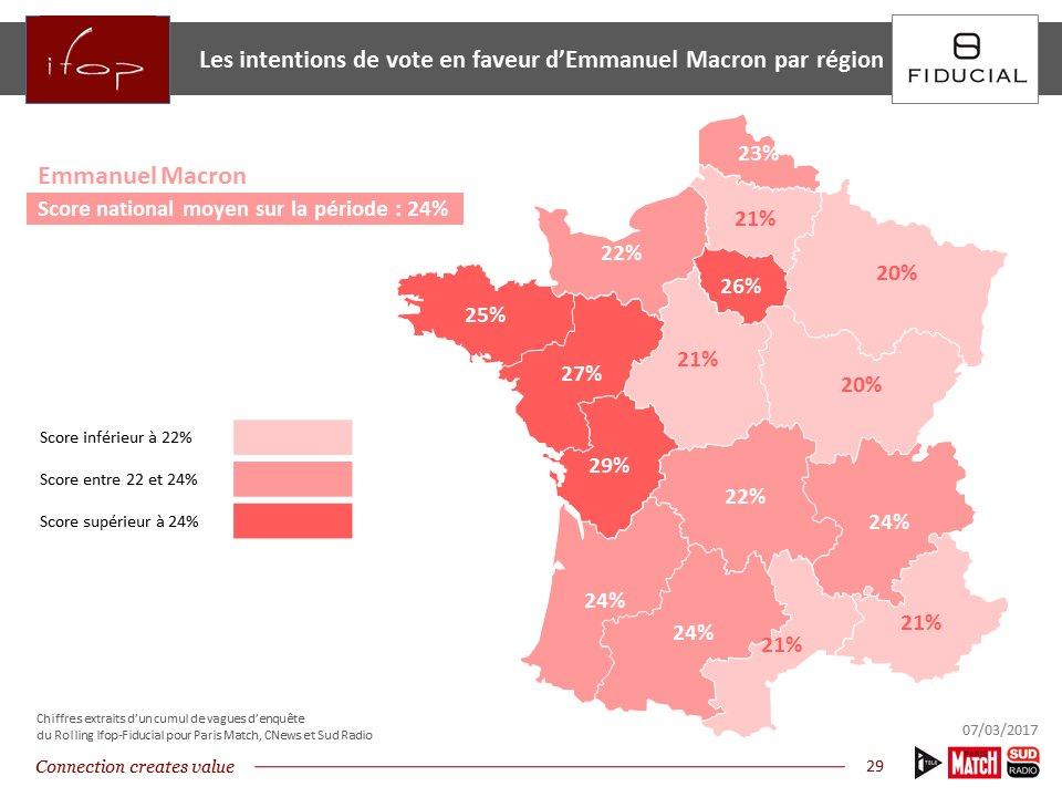 Le vote @EmmanuelMacron n'est pas qu'un vote urbain #IfopElections2017 https://t.co/EEYcahNhFe