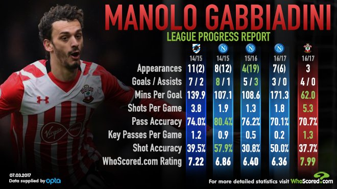 Manolo Gabbiadini has Southampton scoring again. Now to bolster the defence By @WhoScored