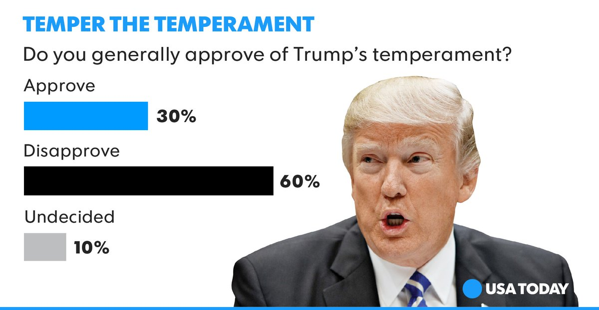 USA TODAY Poll: Tweets and temperament are tripping up President Trump