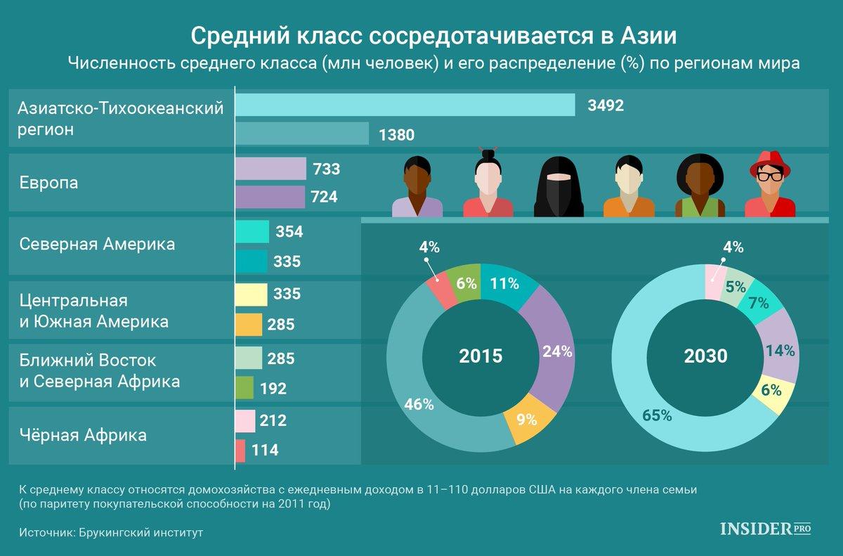По численности украинцы занимают 6 место в рб значительно преобладает